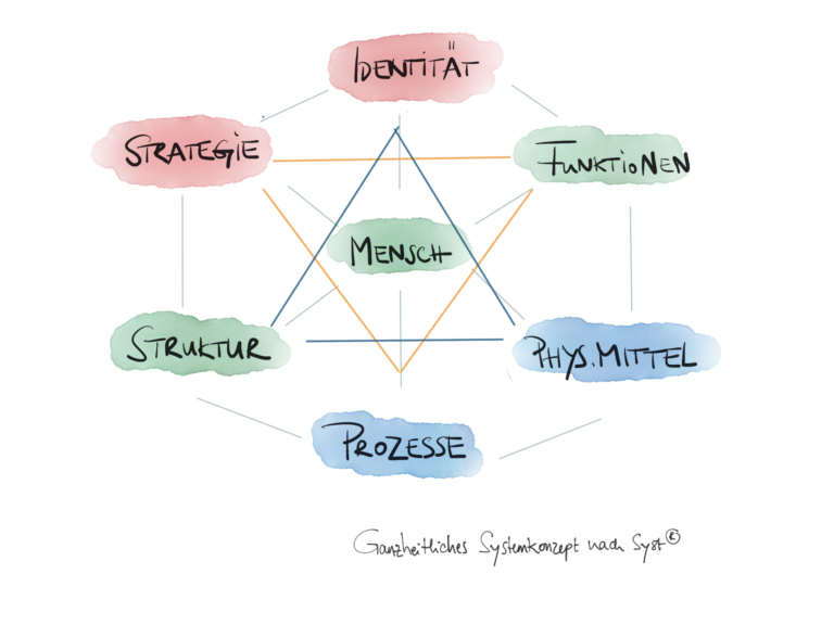 Ganzheitliches Systemkonzept Syst